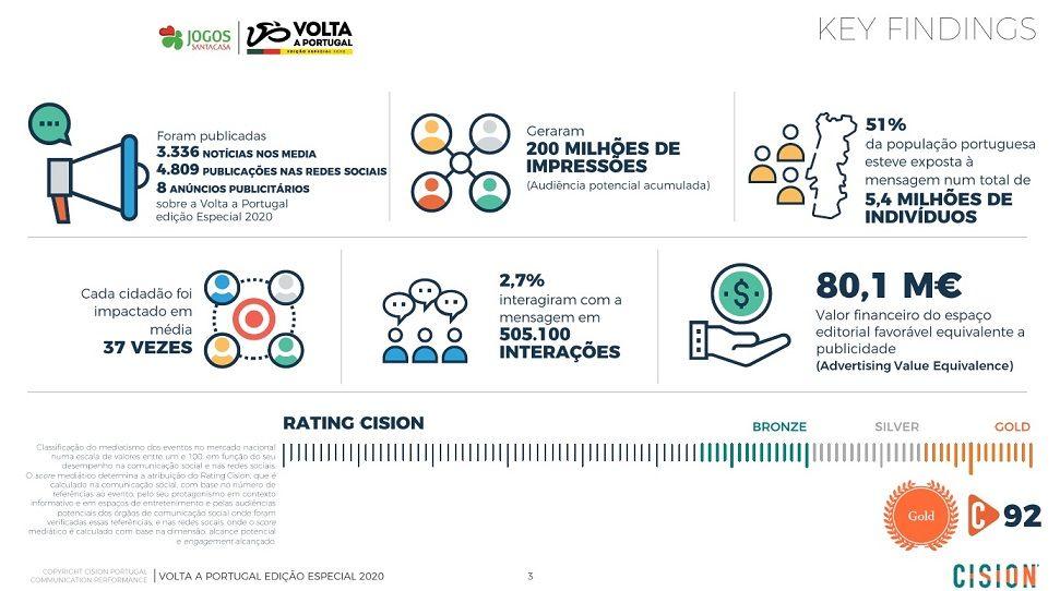 Volta a Portugal com impacto mediático superior a 80 milhões de euros